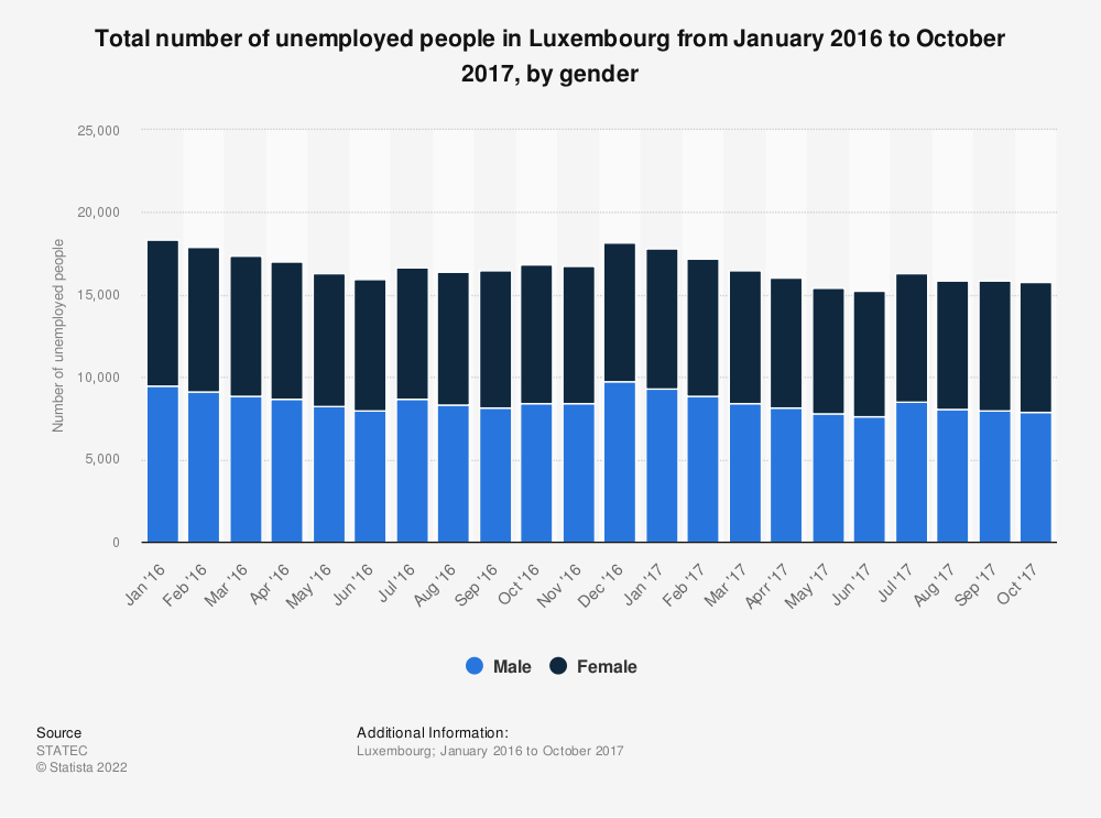 Statistic: Total number of unemployed people in Luxembourg from January 2016 to October 2017, by gender | Statista