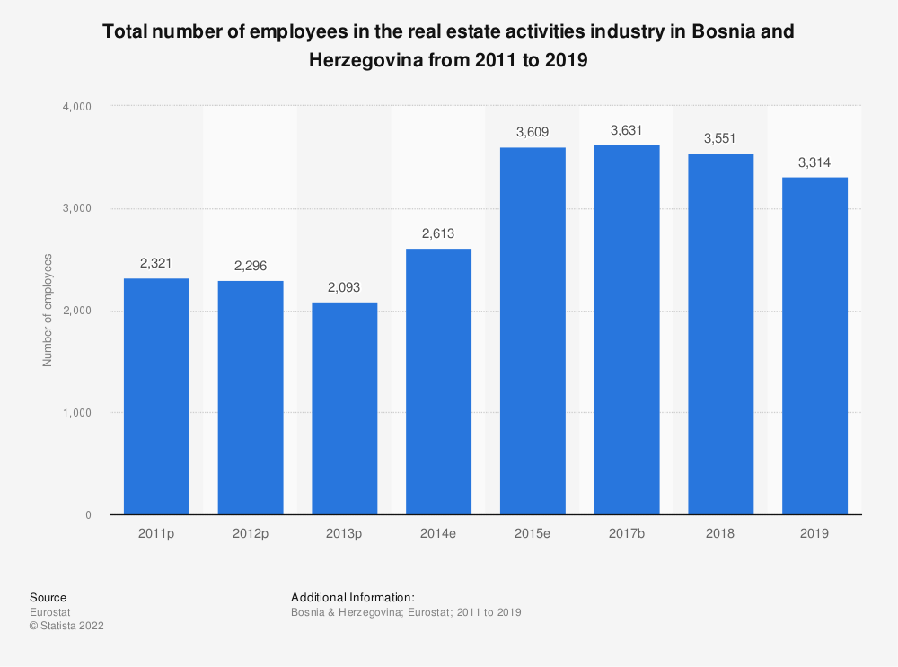 Statistic: Total number of employees in the real estate activities industry in Bosnia and Herzegovina from 2011 to 2015 | Statista