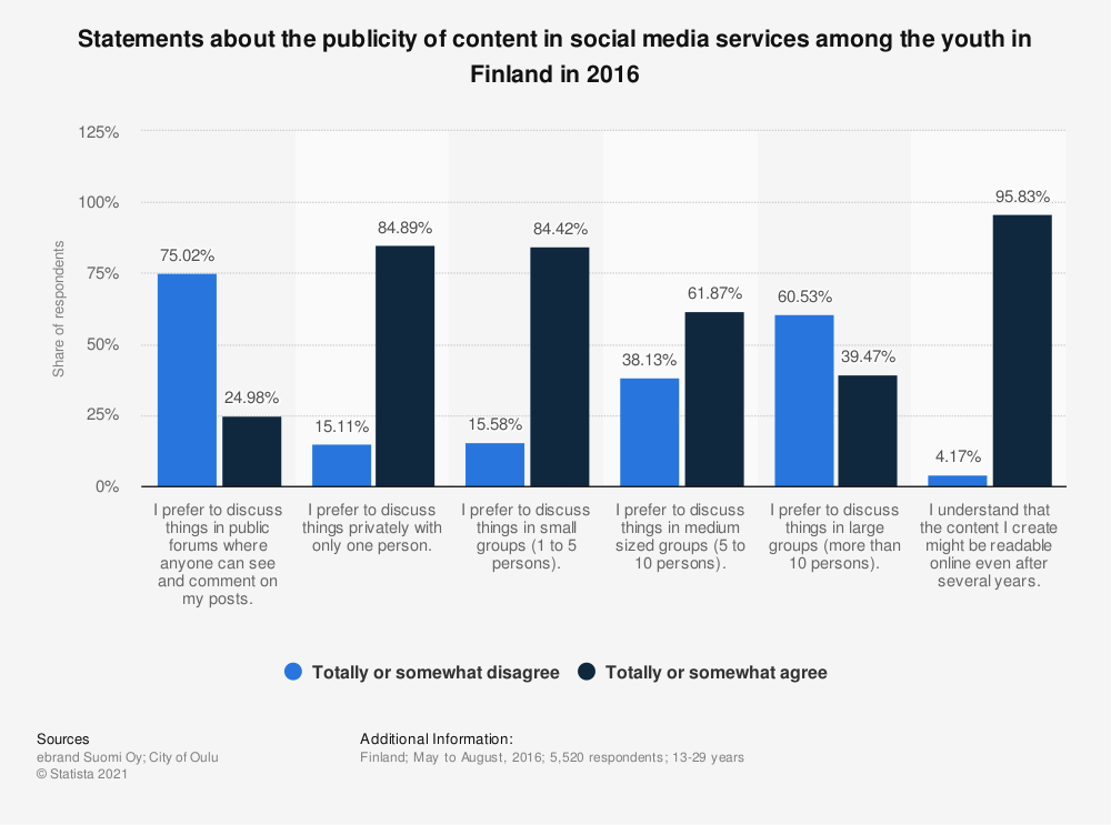 Statistic: Statements about the publicity of content in social media services among the youth in Finland in 2016 | Statista