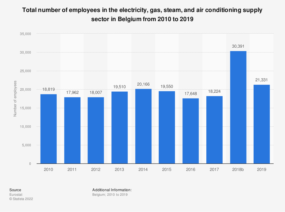 Statistic: Total number of employees in the electricity, gas, steam and air conditioning supplysector in Belgium from 2010 to 2016 | Statista