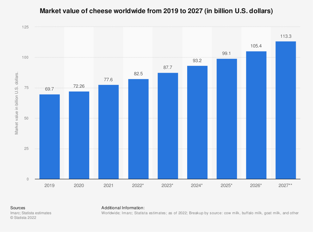 Statistic: Market value of cheese worldwide from 2019 to 2025 (in billion U.S. dollars) | Statista