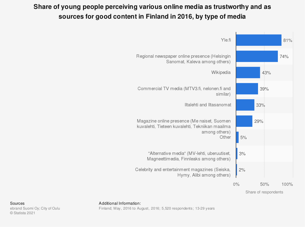 Statistic: Share of young people perceiving various online media as trustworthy and as sources for good content in Finland in 2016, by type of media | Statista