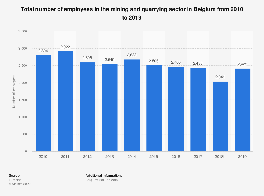 Statistic: Total number of employees in the mining and quarrying sector in Belgium from 2010 to 2016 | Statista