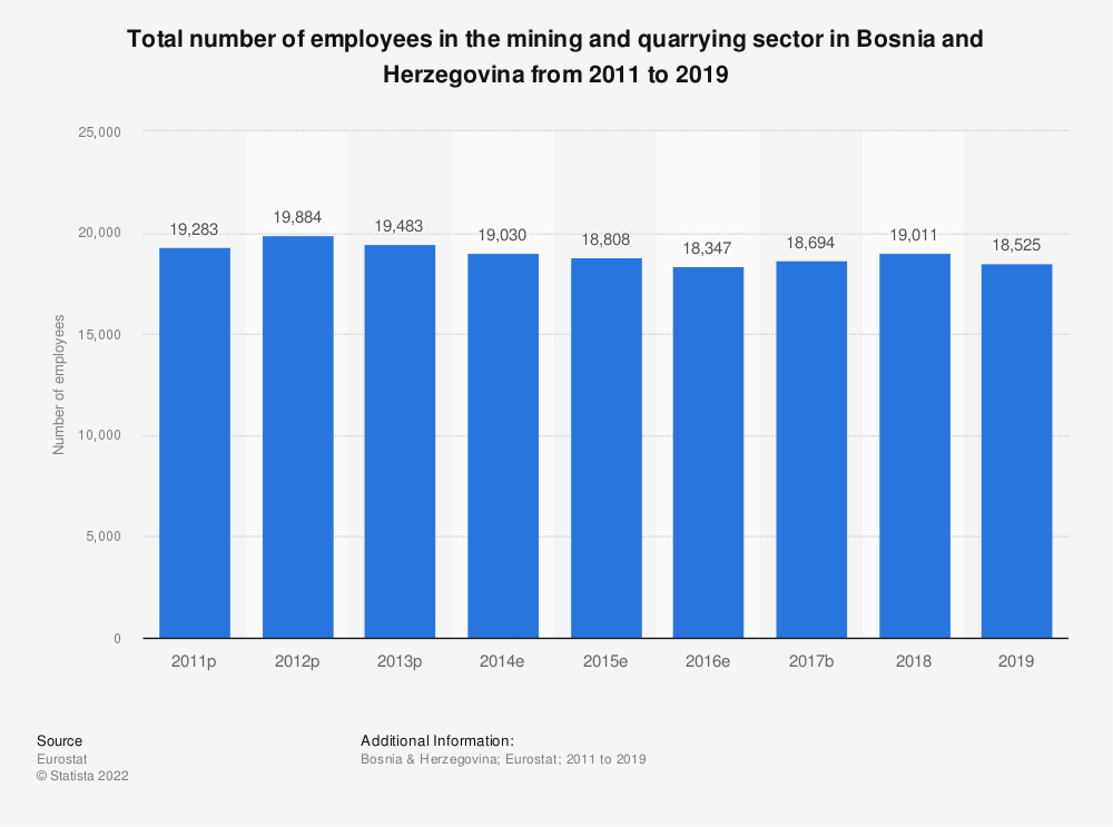 Statistic: Total number of employees in the mining and quarrying sector in Bosnia and Herzegovina from 2011 to 2016 | Statista