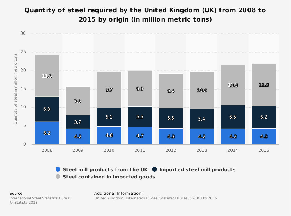 Statistic: Quantity of steel required by the United Kingdom (UK) from 2008 to 2015 by origin (in million metric tons) | Statista