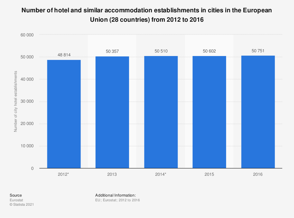 Statistic: Number of hotel and similar accommodation establishments in cities in the European Union (28 countries) from 2012 to 2016 | Statista