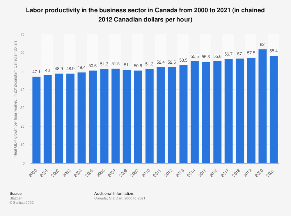 Statistic: Labor productivity in the business sector in Canada from 2000 to 2018 (in chained 2012 Canadian dollars per hour) | Statista
