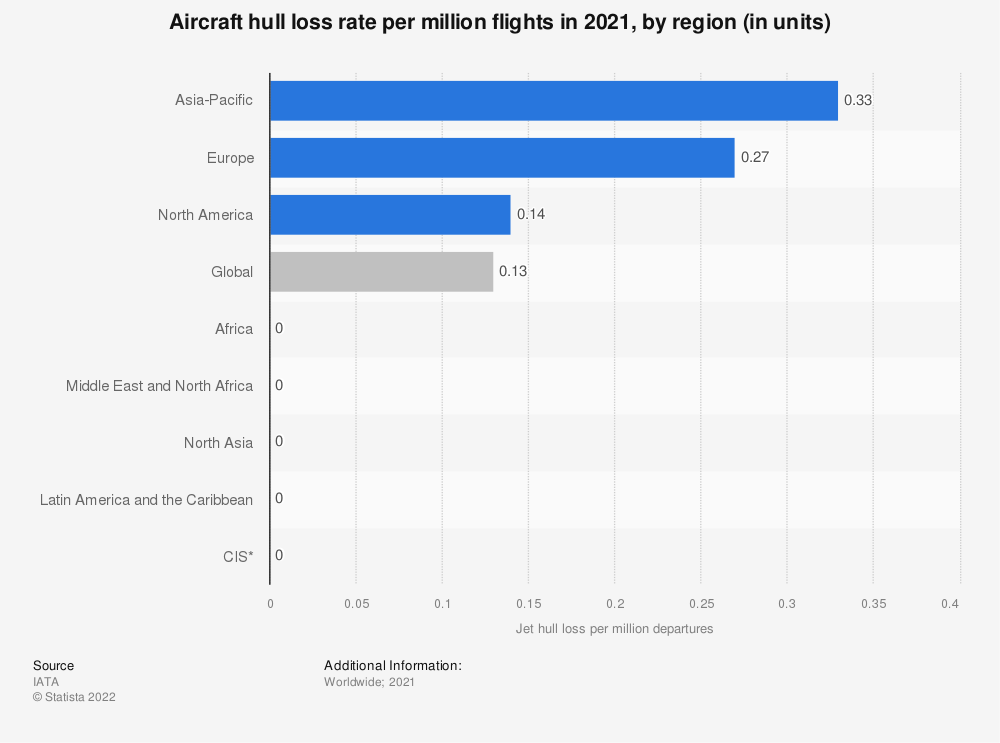 Statistic: Aircraft hull loss rate per million flights in 2018, by region (in units) | Statista