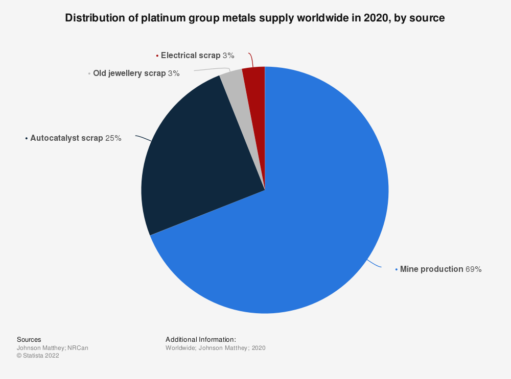 Statistic: Distribution of platinum group metals supply worldwide in 2017, by source* | Statista
