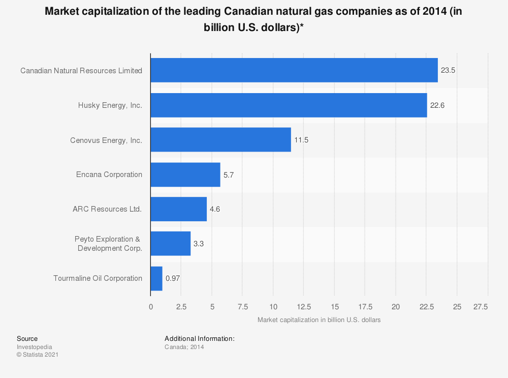 Statistic: Market capitalization of the leading Canadian natural gas companies as of 2014 (in billion U.S. dollars)* | Statista