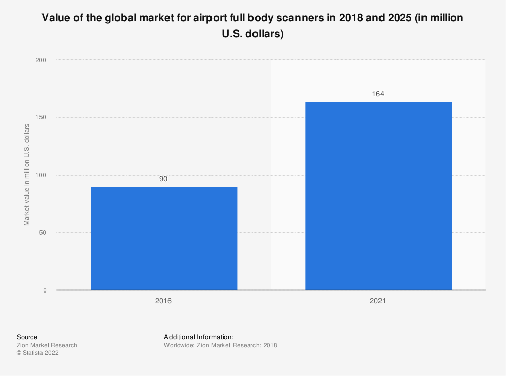 Statistic: Value of the global market for airport full body scanners in 2016 and 2021 (in million U.S. dollars) | Statista
