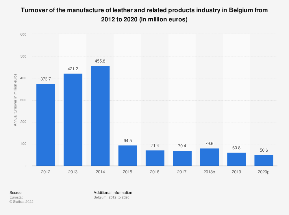 Statistic: Turnover of the manufacture of leather and related products industry in Belgium from 2012 to 2016 (in million euros) | Statista