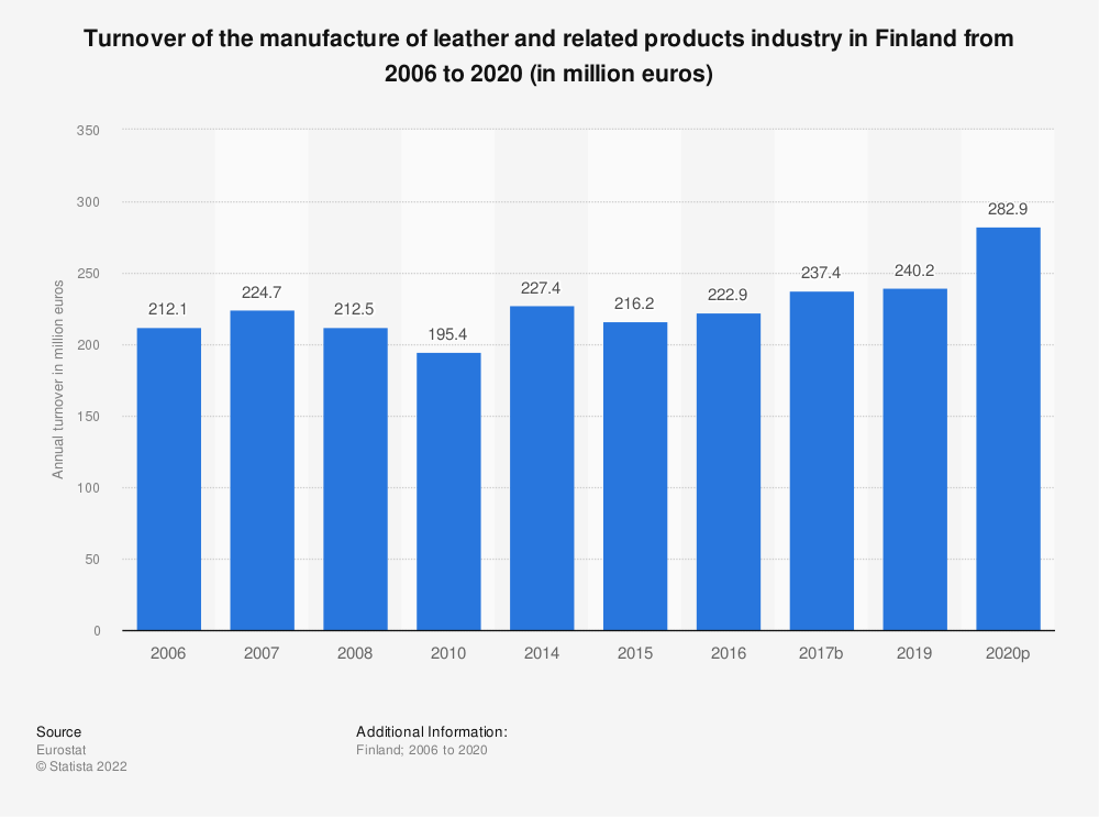 Statistic: Turnover of the manufacture of leather and related products industry in Finland from 2008 to 2016 (in million euros) | Statista