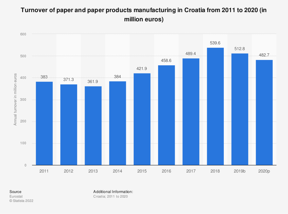 Statistic: Turnover of paper and paper products manufacturing in Croatia from 2009 to 2016 (in million euros) | Statista
