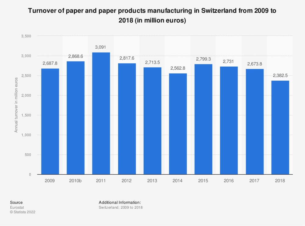 Statistic: Turnover of paper and paper products manufacturing in Switzerland from 2009 to 2016 (in million euros) | Statista