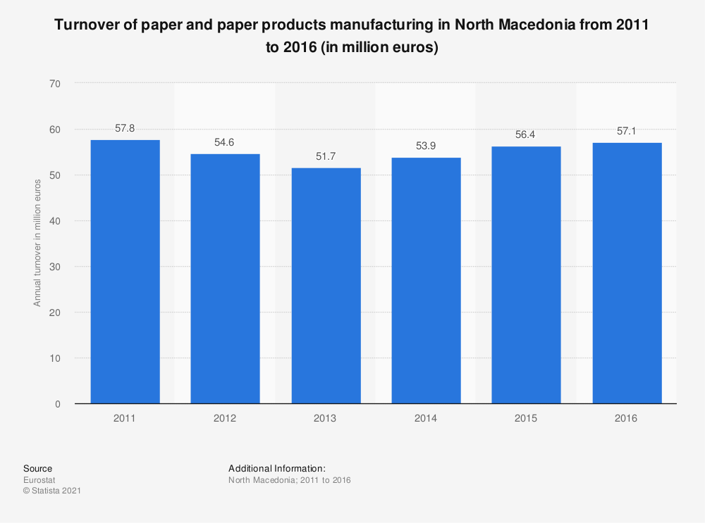 Statistic: Turnover of paper and paper products manufacturing in North Macedonia from 2011 to 2016 (in million euros) | Statista