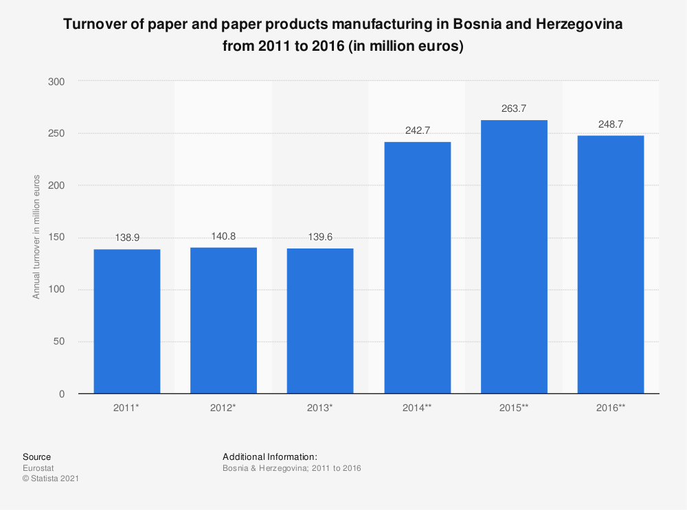 Statistic: Turnover of paper and paper products manufacturing in Bosnia and Herzegovina from 2011 to 2016 (in million euros) | Statista
