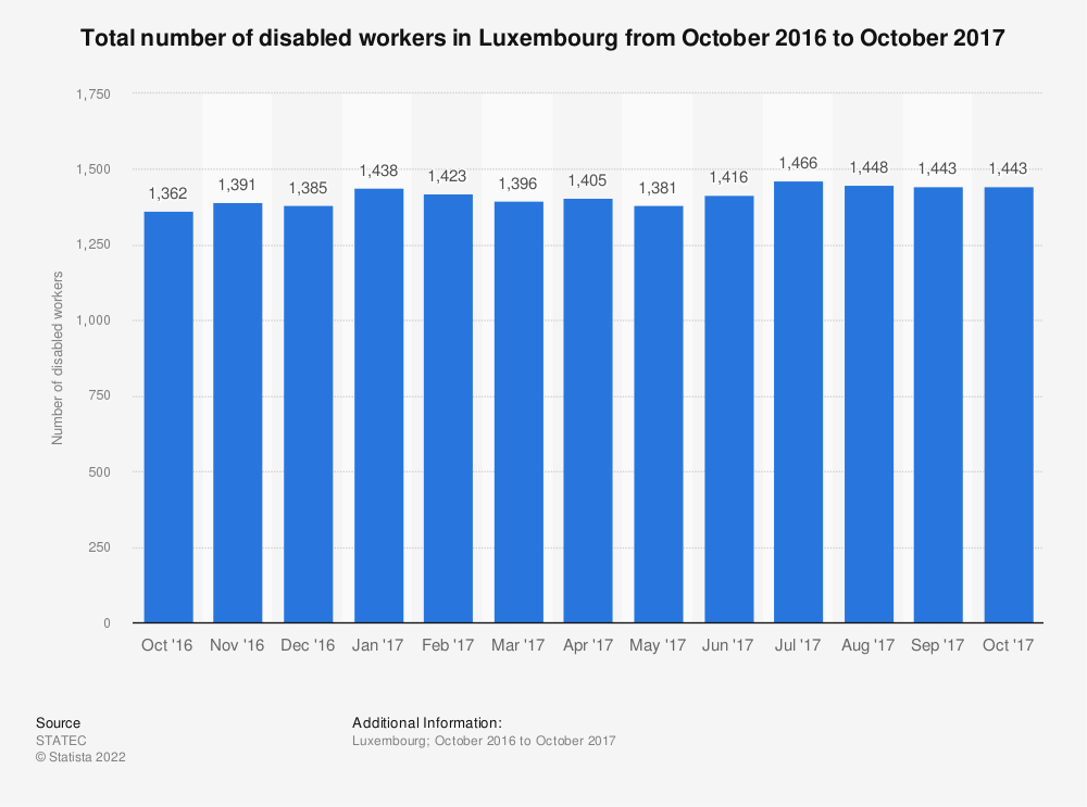 Statistic: Total number of disabled workers in Luxembourg from October 2016 to October 2017   Statista