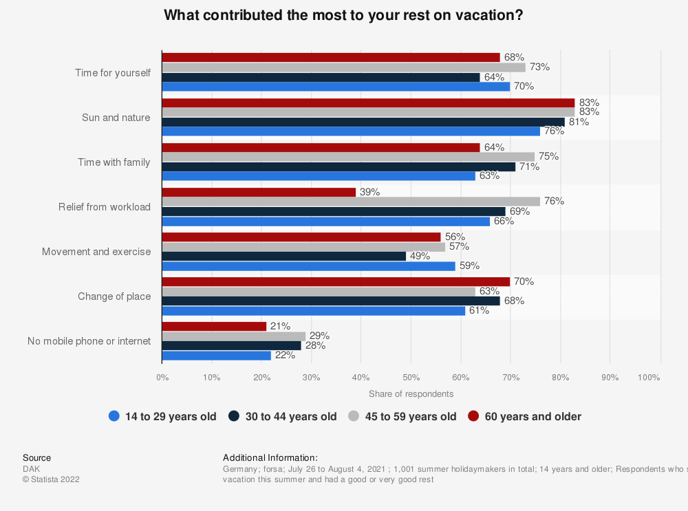 Statistic: What contributed the most to you rest on vacation? | Statista