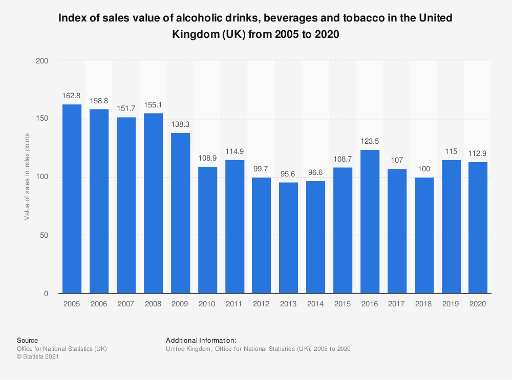 Statistic: Index of sales value of alcoholic drinks, beverages and tobacco in the United Kingdom (UK) from 2005 to 2020 | Statista