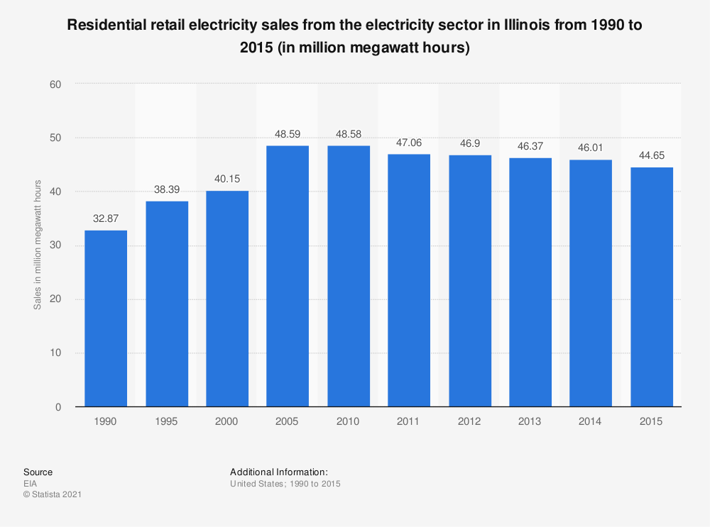 Statistic: Residential retail electricity sales from the electricity sector in Illinois from 1990 to 2015 (in million megawatt hours) | Statista