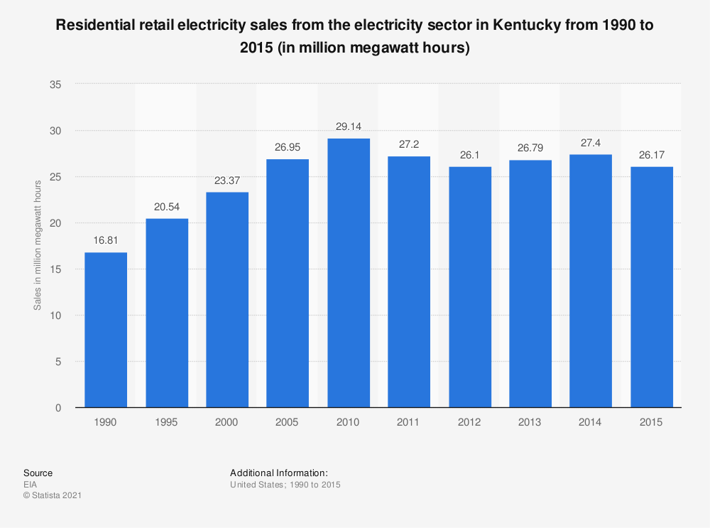 Statistic: Residential retail electricity sales from the electricity sector in Kentucky from 1990 to 2015 (in million megawatt hours) | Statista