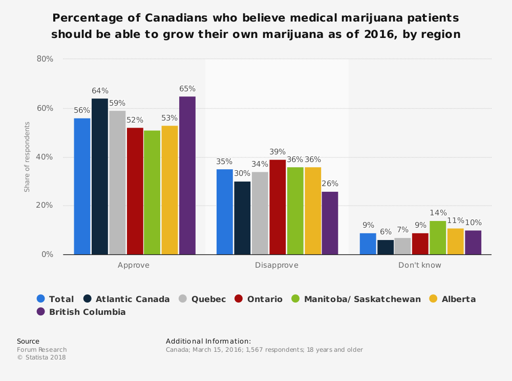 Statistic: Percentage of Canadians who believe medical marijuana patients should be able to grow their own marijuana as of 2016, by region | Statista