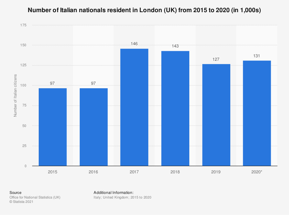 Statistic: Estimated number of Italian nationals resident in London (UK) from 2015 to 2019 (in 1,000s) | Statista