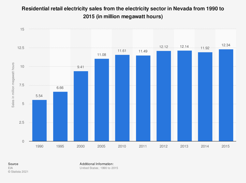 Statistic: Residential retail electricity sales from the electricity sector in Nevada from 1990 to 2015 (in million megawatt hours) | Statista