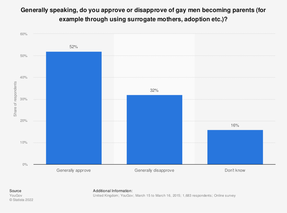 Statistic: Generally speaking, do you approve or disapprove of gay men becoming parents (for example through using surrogate mothers, adoption etc.)? | Statista
