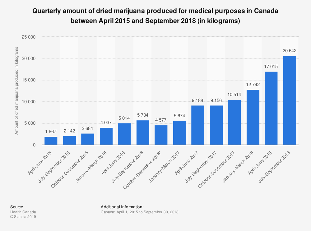 Statistic: Quarterly amount of dried marijuana produced for medical purposes in Canada between April 2015 and September 2018 (in kilograms) | Statista
