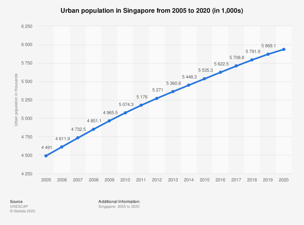 Statistic: Urban population in Singapore from 2005 to 2018 (in 1,000s) | Statista