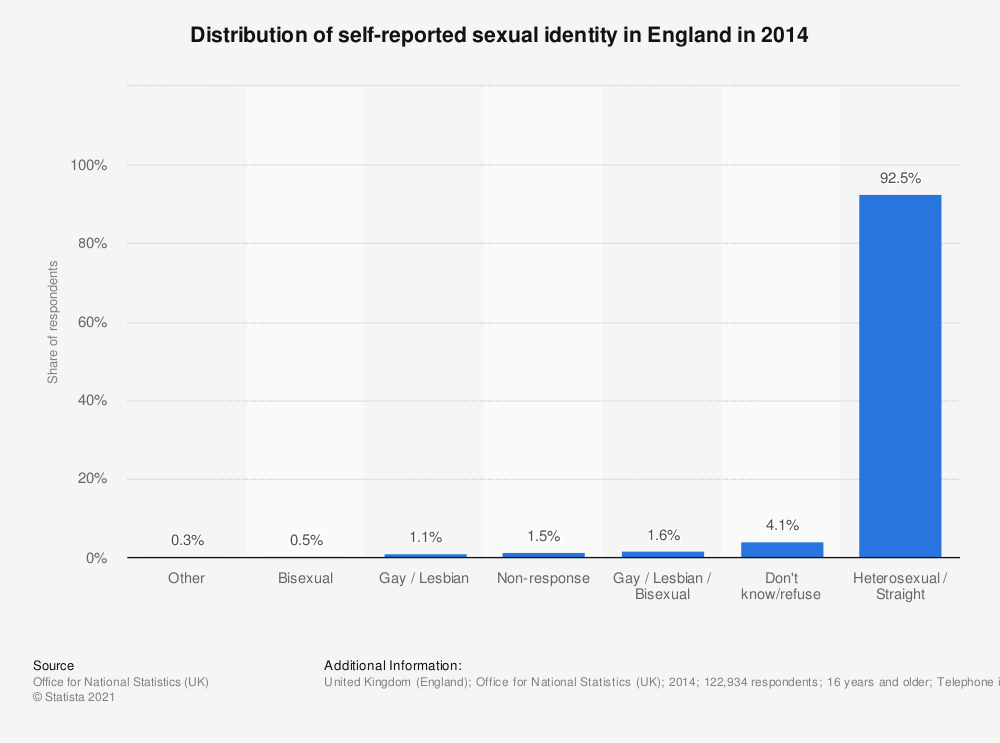 Statistic: Distribution of self-reported sexual identity in England in 2014 | Statista