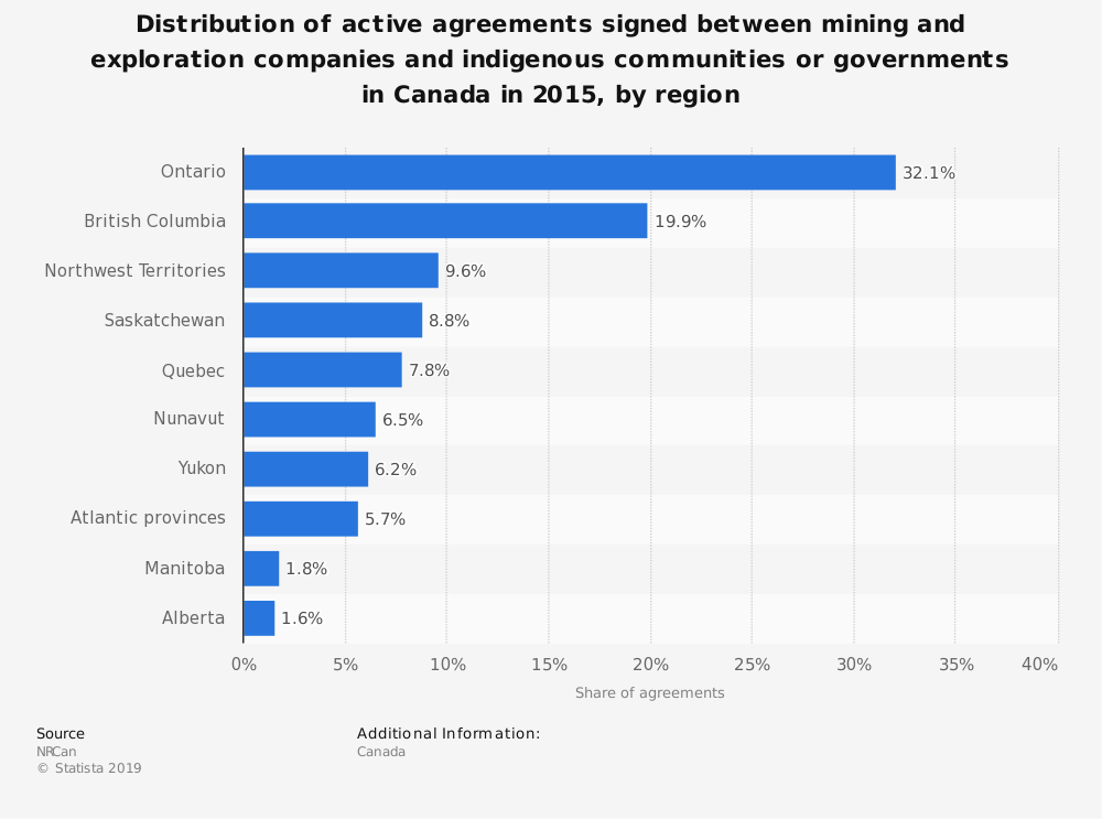 Statistic: Distribution of active agreements signed between mining and exploration companies and indigenous communities or governments in Canada in 2015, by region | Statista