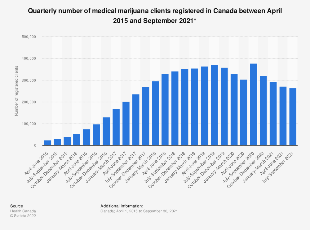 Statistic: Quarterly number of medical marijuana clients registered in Canada between April 2015 and July 2017* | Statista