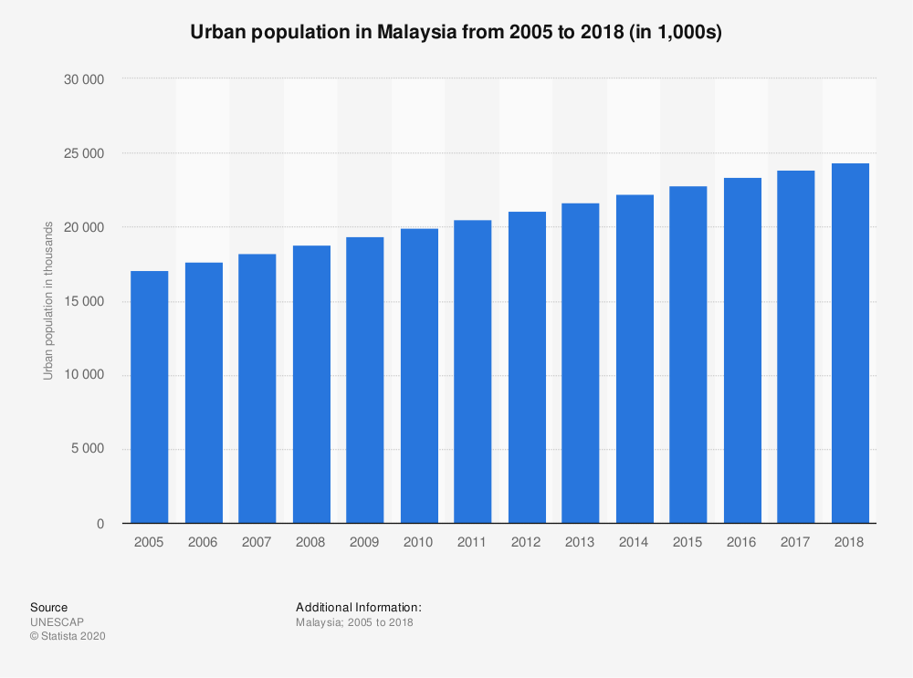 Statistic: Urban population in Malaysia from 2005 to 2018 (in 1,000s) | Statista