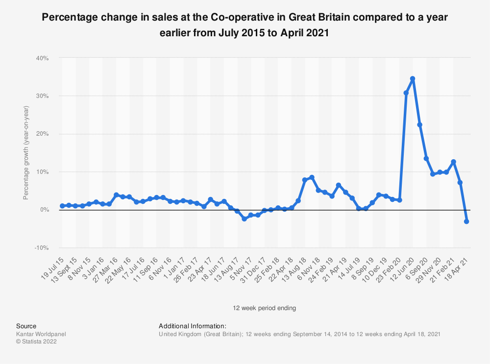 Statistic: Percentage change in sales at the Co-operative in Great Britain compared to a year earlier from July 2015 to August 2019* | Statista