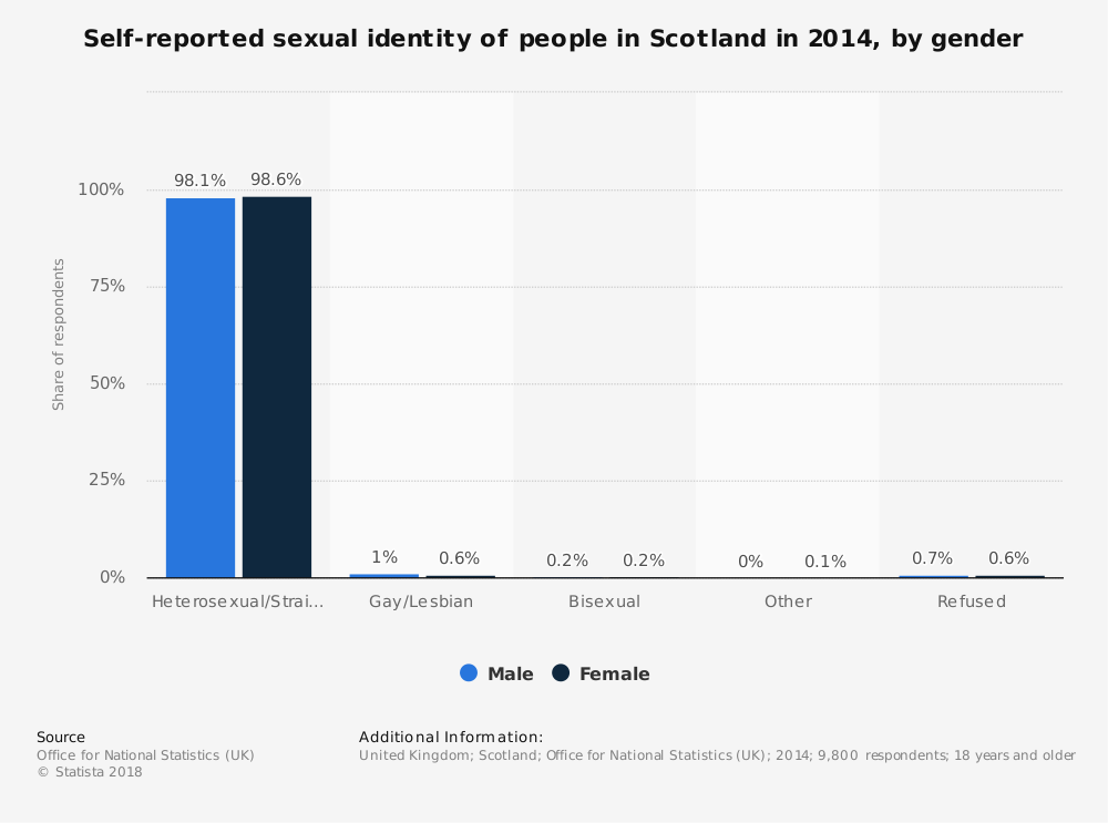 Statistic: Self-reported sexual identity of people in Scotland in 2014, by gender | Statista