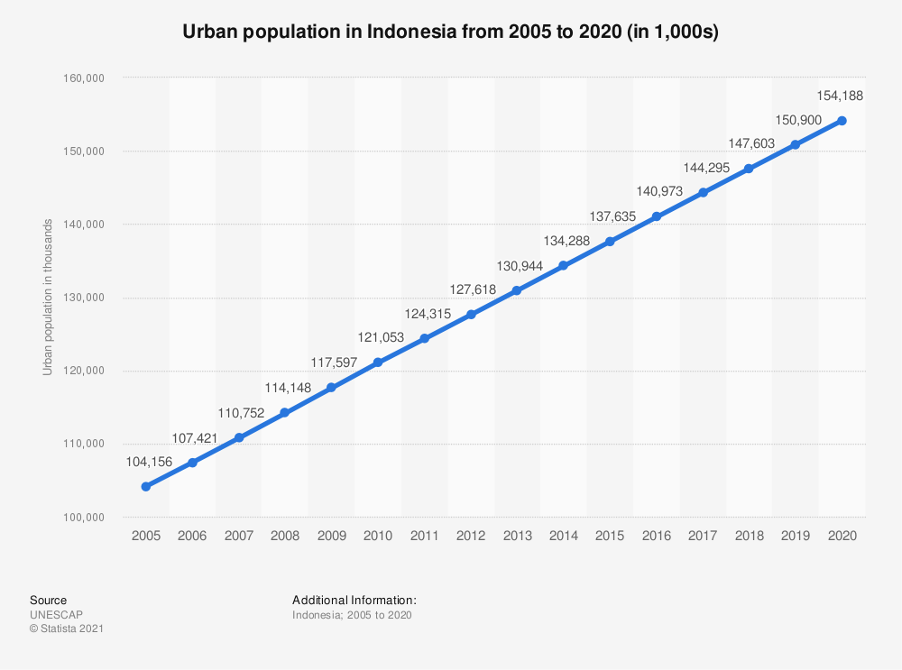 Statistic: Urban population in Indonesia from 2005 to 2018 (in 1,000s) | Statista