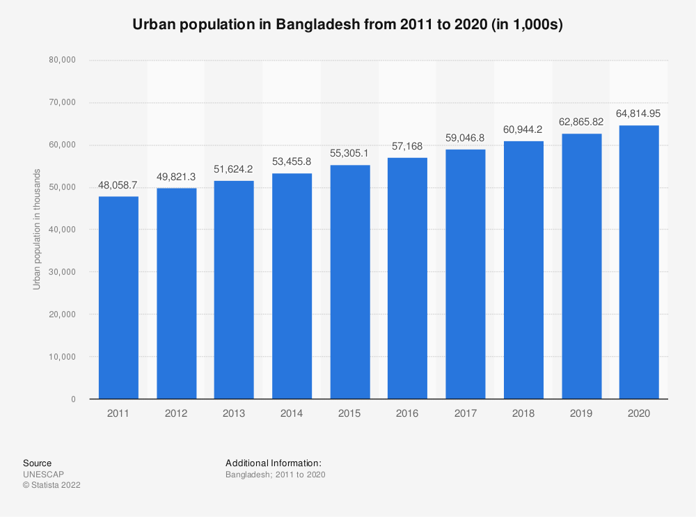 Statistic: Urban population in Bangladesh from 2011 to 2020 (in 1,000s) | Statista