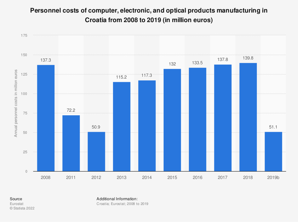 Statistic: Personnel costs of computer, electronic and optical products manufacturing in Croatia from 2008 to 2016 (in million euros) | Statista