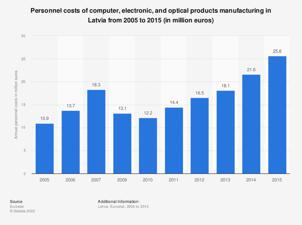 Statistic: Personnel costs of computer, electronic and optical products manufacturing in Latvia from 2009 to 2015 (in million euros)   Statista
