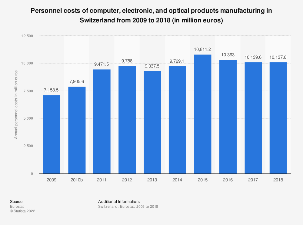 Statistic: Personnel costs of computer, electronic and optical products manufacturing in Switzerland from 2009 to 2016 (in million euros) | Statista