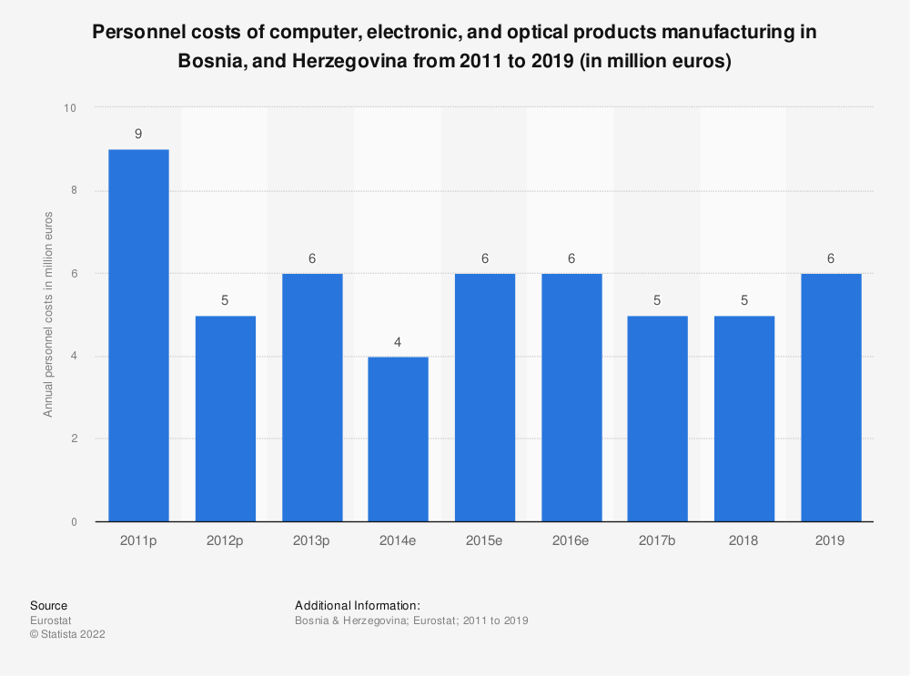 Statistic: Personnel costs of computer, electronic and optical products manufacturing in Bosnia and Herzegovina from 2011 to 2016 (in million euros)   Statista