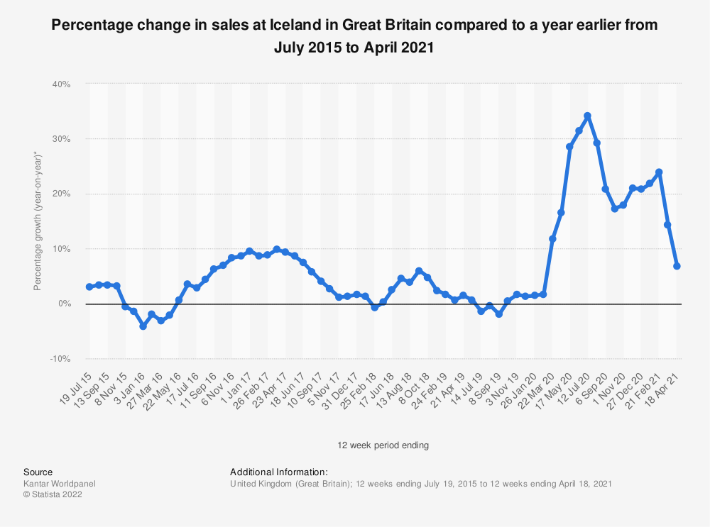 Statistic: Percentage change in sales at Iceland in Great Britain compared to a year earlier from July 2015 to March 2019*   Statista