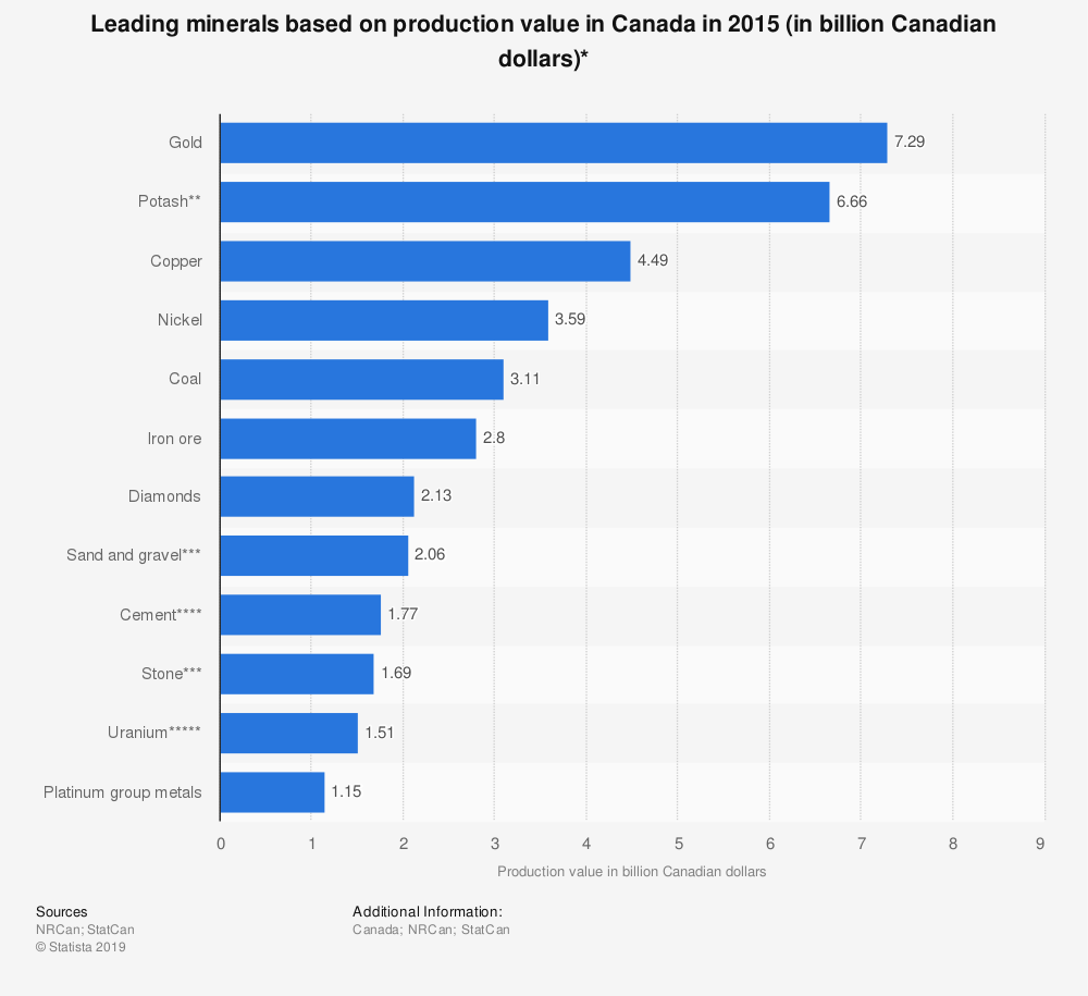 Statistic: Leading minerals based on production value in Canada in 2015 (in billion Canadian dollars)* | Statista