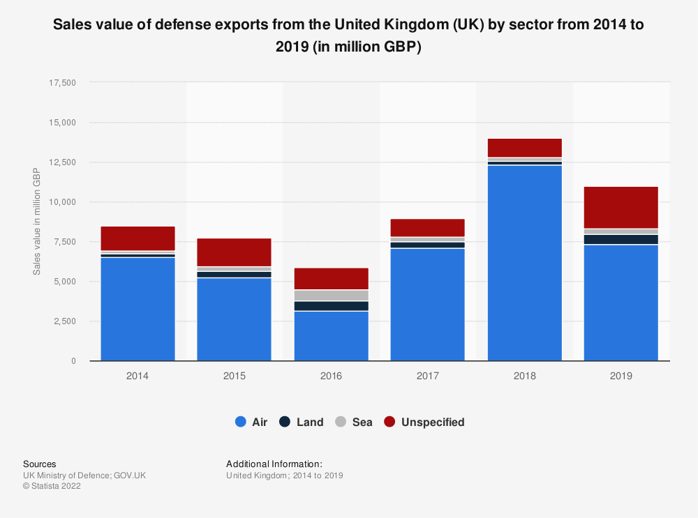 Statistic: Sales value of defense exports from the United Kingdom (UK) by sector from 2014 to 2018 (in million GBP) | Statista
