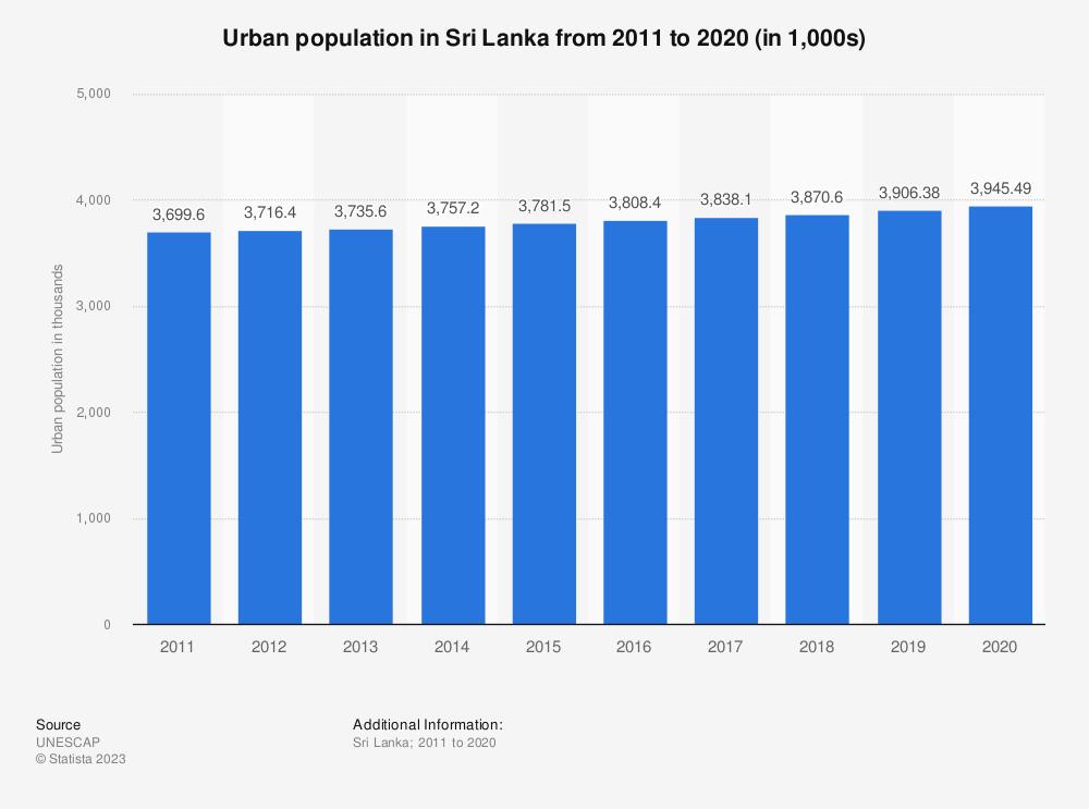 Statistic: Urban population in Sri Lanka from 2011 to 2020 (in 1,000s) | Statista