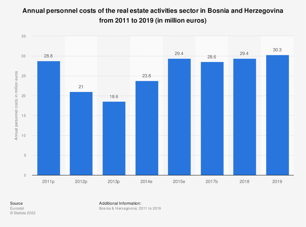 Statistic: Annual personnel costs of the real estate activitiessector in Bosnia and Herzegovina from 2011 to 2015 (in million euros) | Statista