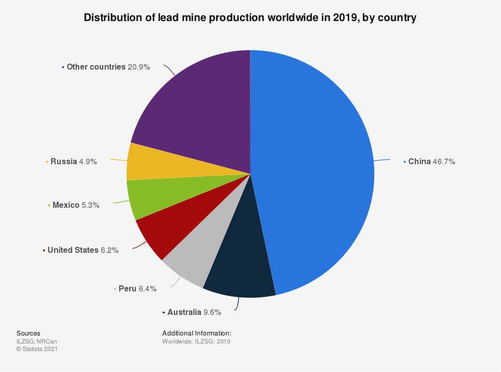 Statistic: Distribution of lead production worldwide in 2018, by country* | Statista